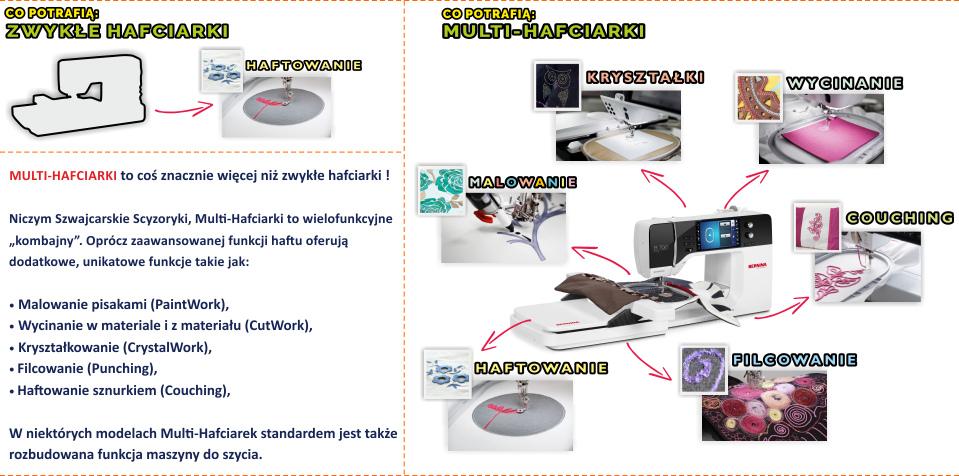 Czym różni się Multi-Hafciarka od hafciarki komputerowej? - Sprawdź co potrafią Multi-Hafciarki BERNINA